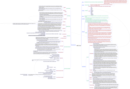 BWC Notes Mind Map